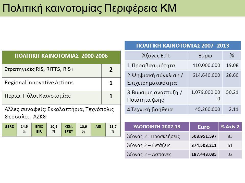 ΠΟΛΙΤΙΚΗ ΚΑΙΝΟΤΟΜΙΑΣ 2007 -2013 ΠΟΛΙΤΙΚΗ ΚΑΙΝΟΤΟΜΙΑΣ 2000-2006