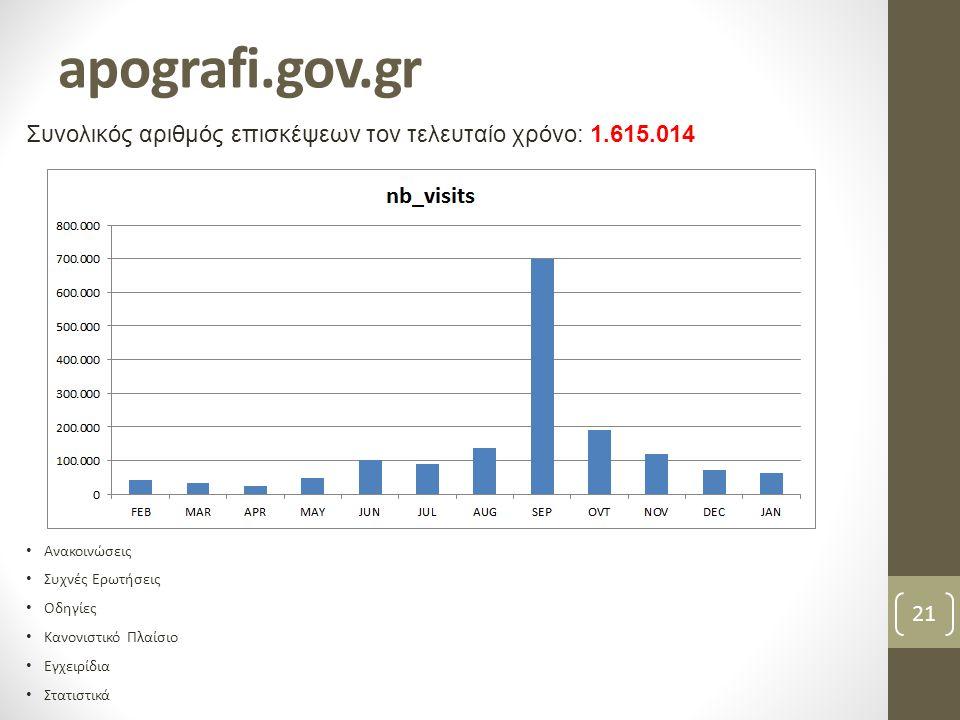 apografi.gov.gr Συνολικός αριθμός επισκέψεων τον τελευταίο χρόνο: 1.615.014. Ανακοινώσεις. Συχνές Ερωτήσεις.