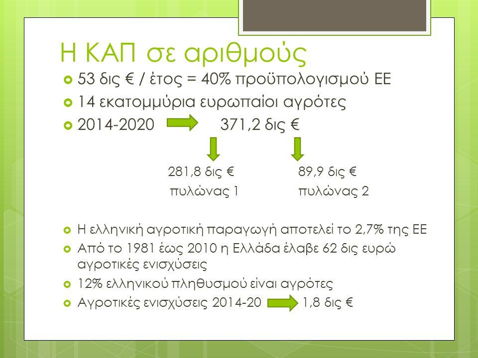 Η ΚΑΠ σε αριθμούς 53 δις € / έτος = 40% προϋπολογισμού ΕΕ