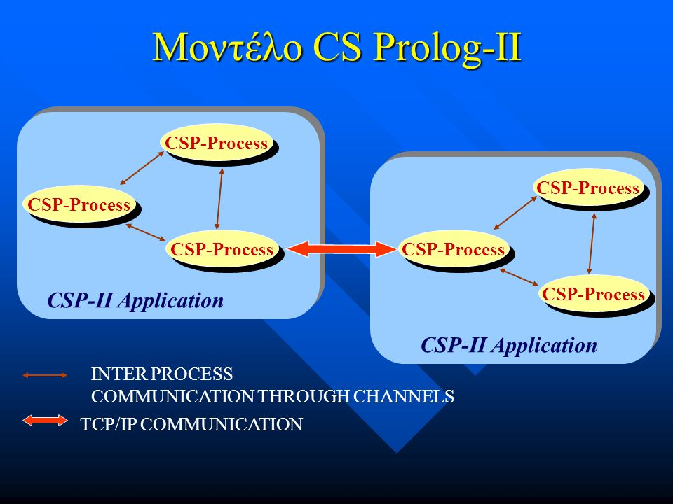 Μοντέλο CS Prolog-II CSP-II Application CSP-Process INTER PROCESS