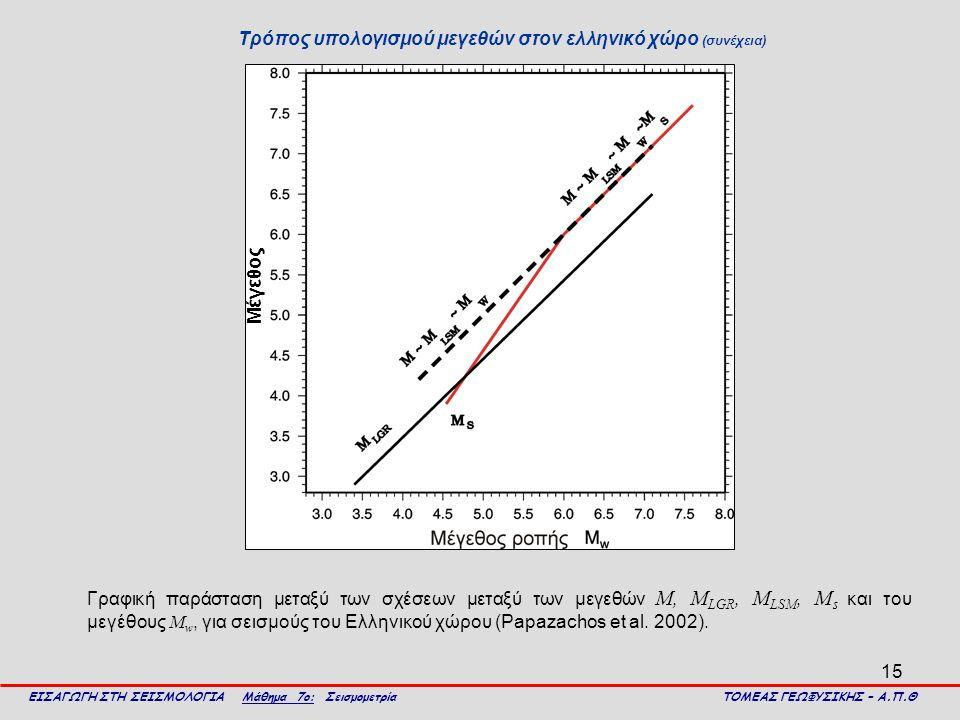 Τρόπος υπολογισμού μεγεθών στον ελληνικό χώρο (συνέχεια)