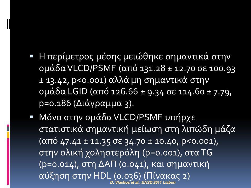 Η περίμετρος μέσης μειώθηκε σημαντικά στην ομάδα VLCD/PSMF (από 131