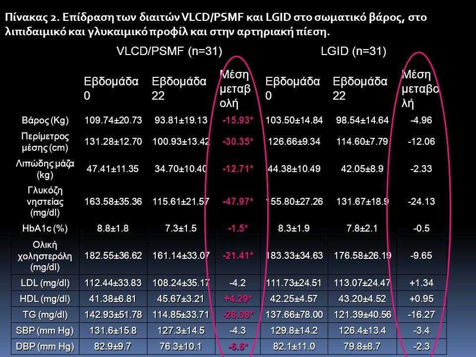 Πίνακας 2. Επίδραση των διαιτών VLCD/PSMF και LGID στο σωματικό βάρος, στο λιπιδαιμικό και γλυκαιμικό προφίλ και στην αρτηριακή πίεση.