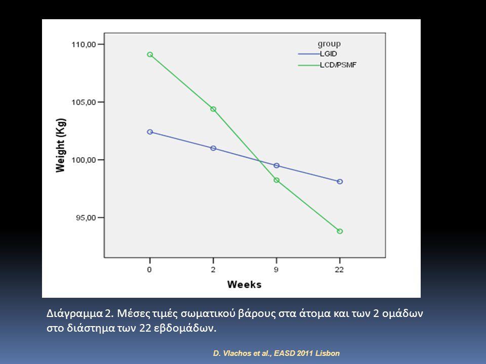 Διάγραμμα 2. Μέσες τιμές σωματικού βάρους στα άτομα και των 2 ομάδων στο διάστημα των 22 εβδομάδων.