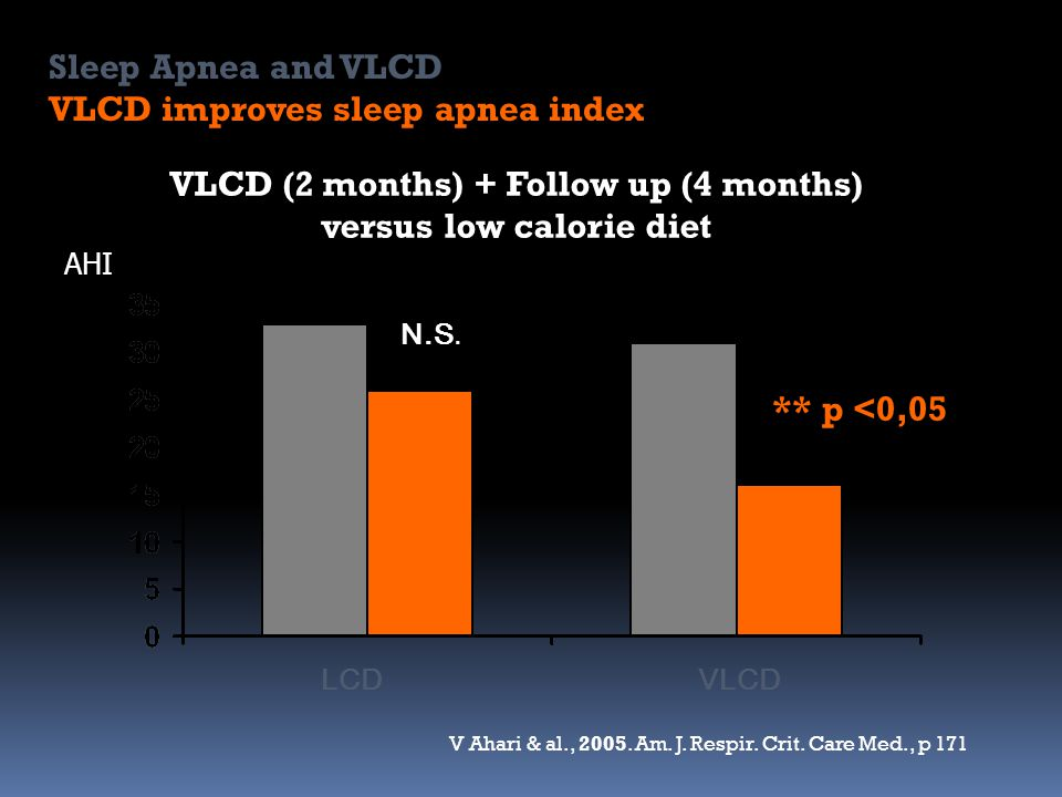 VLCD (2 months) + Follow up (4 months) versus low calorie diet