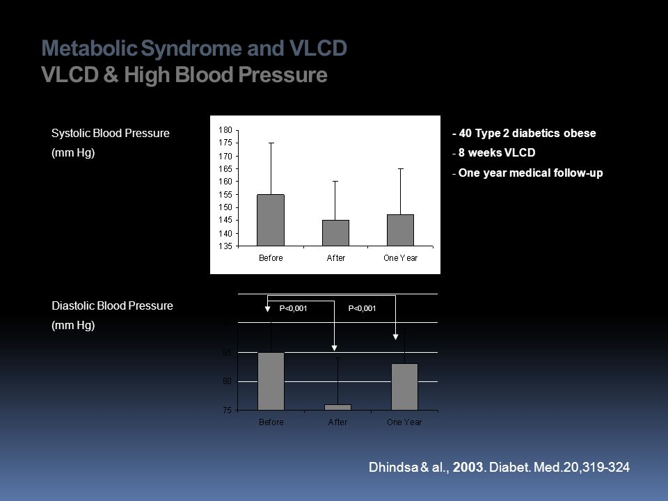 Metabolic Syndrome and VLCD VLCD & High Blood Pressure