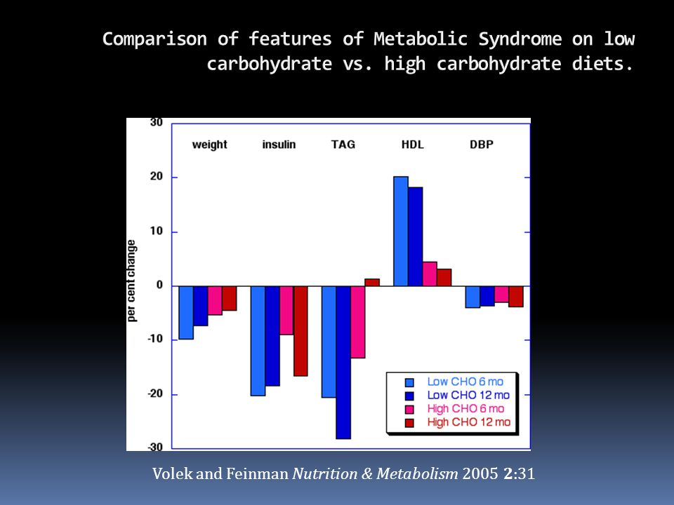 Comparison of features of Metabolic Syndrome on low carbohydrate vs