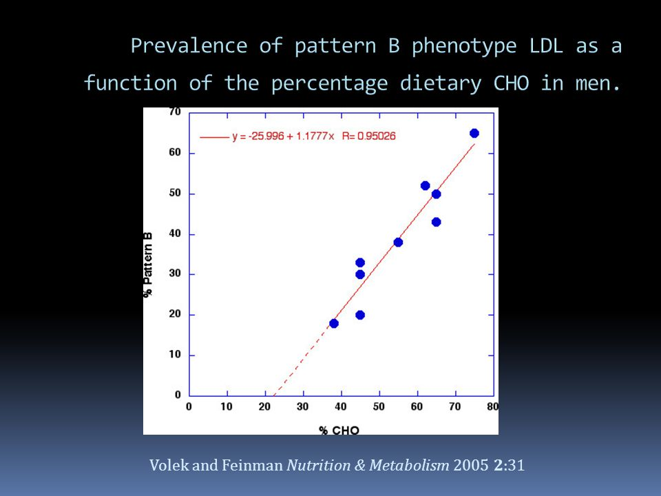Prevalence of pattern B phenotype LDL as a function of the percentage dietary CHO in men.