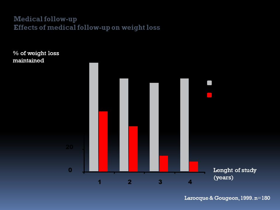 Effects of medical follow-up on weight loss