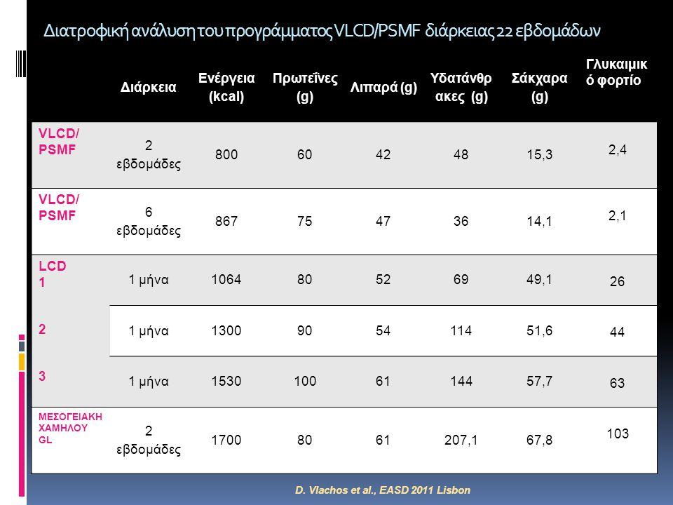 Διατροφική ανάλυση του προγράμματος VLCD/PSMF διάρκειας 22 εβδομάδων