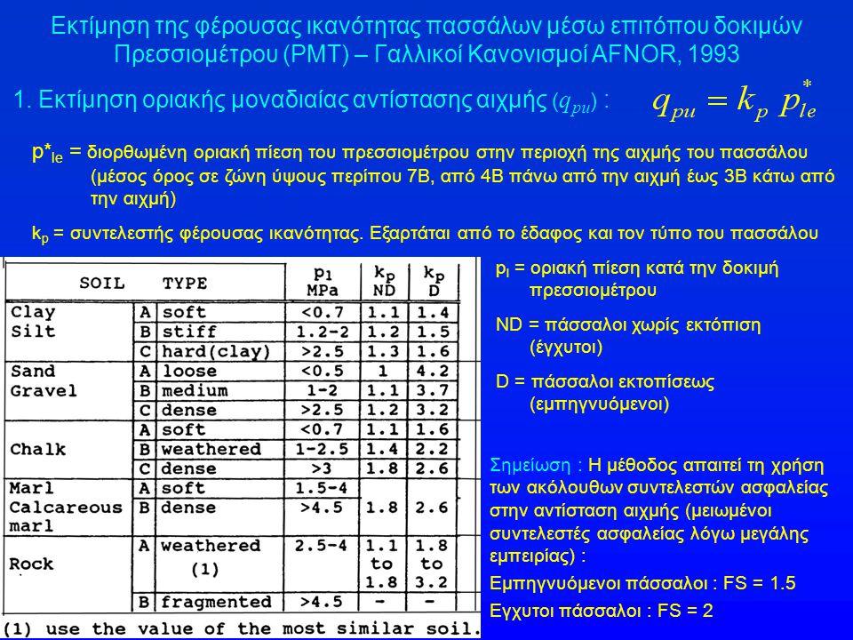 1. Εκτίμηση οριακής μοναδιαίας αντίστασης αιχμής (qpu) :