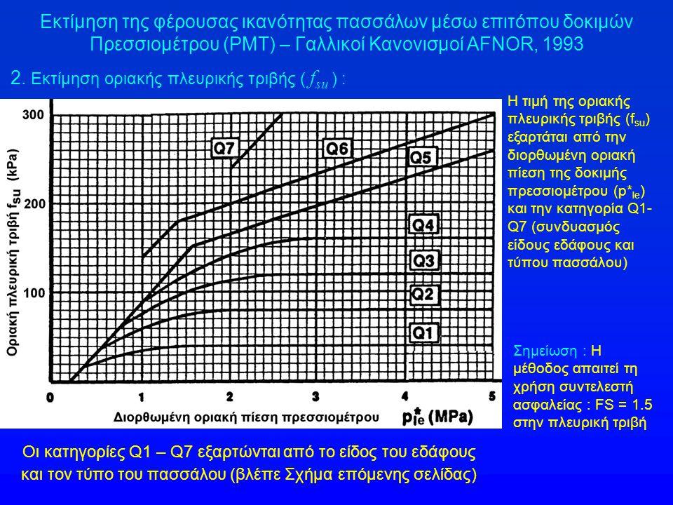 2. Εκτίμηση οριακής πλευρικής τριβής ( fsu ) :
