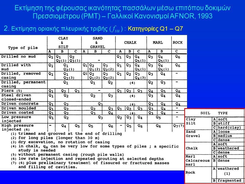 Εκτίμηση της φέρουσας ικανότητας πασσάλων μέσω επιτόπου δοκιμών Πρεσσιομέτρου (PMT) – Γαλλικοί Κανονισμοί AFNOR, 1993