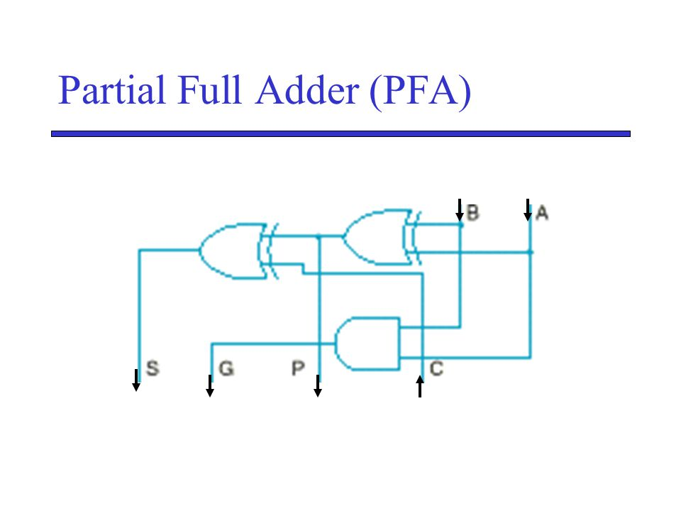 Partial Full Adder (PFA)