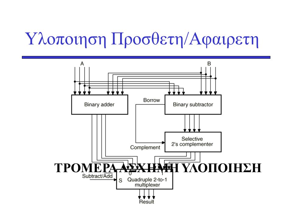 Υλοποιηση Προσθετη/Αφαιρετη