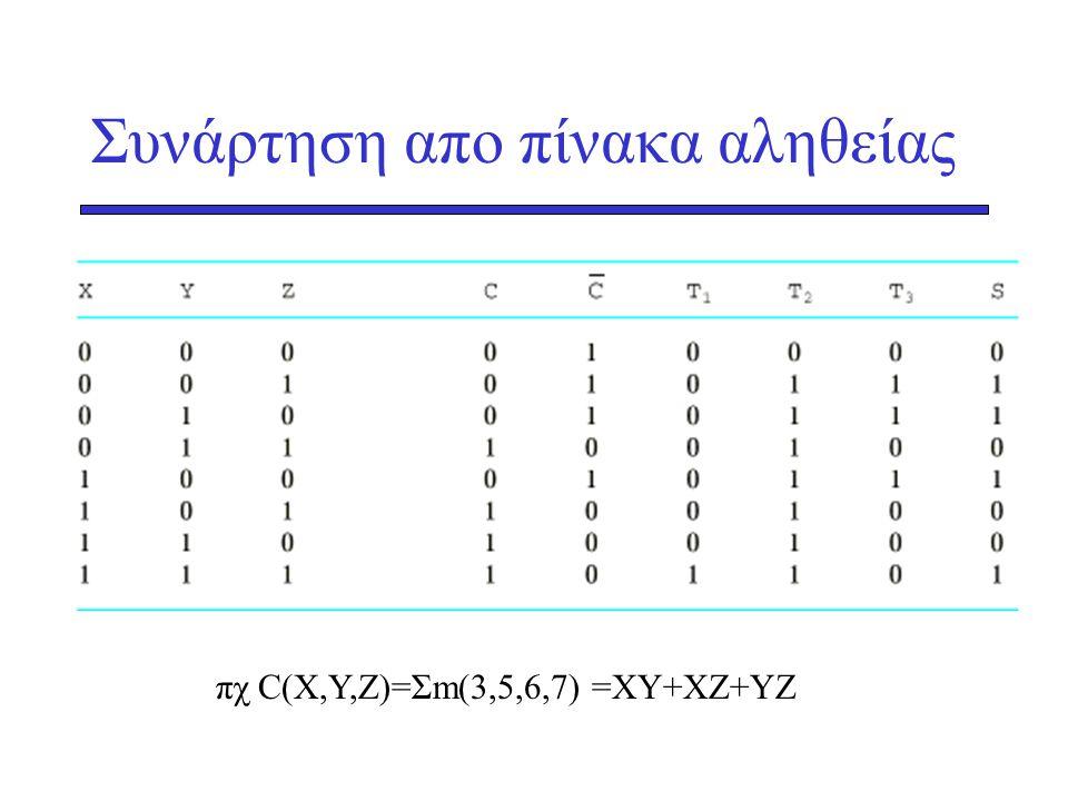 Συνάρτηση απο πίνακα αληθείας