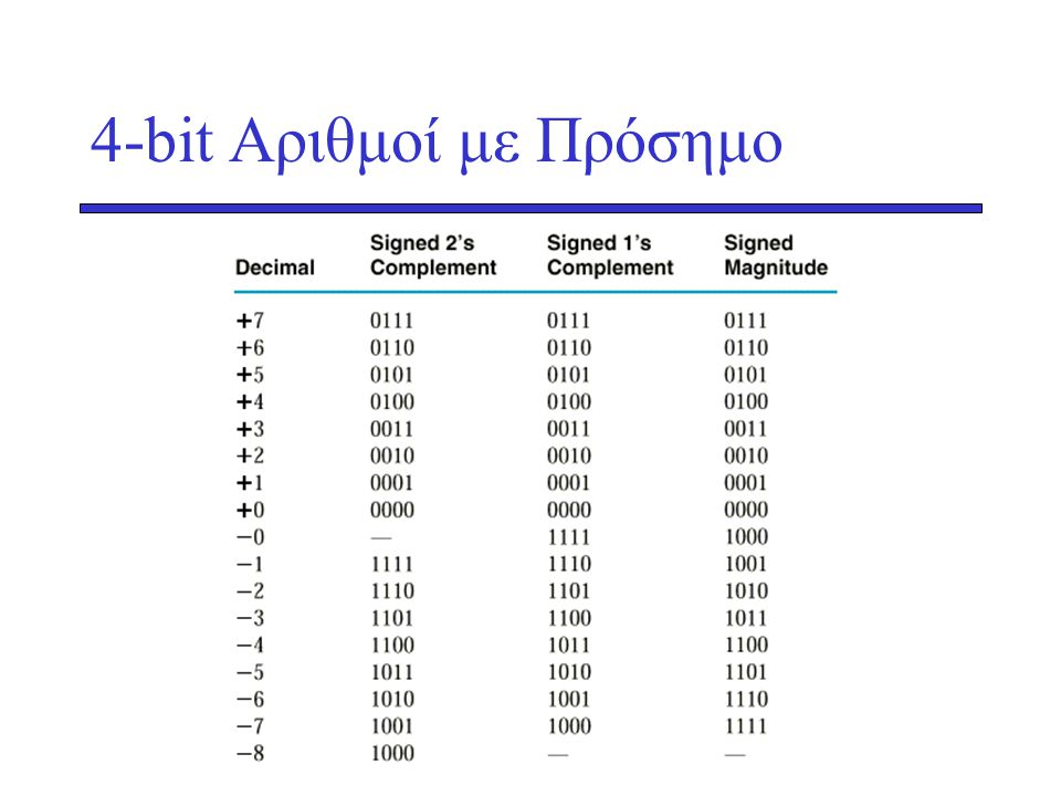 4-bit Αριθμοί με Πρόσημο