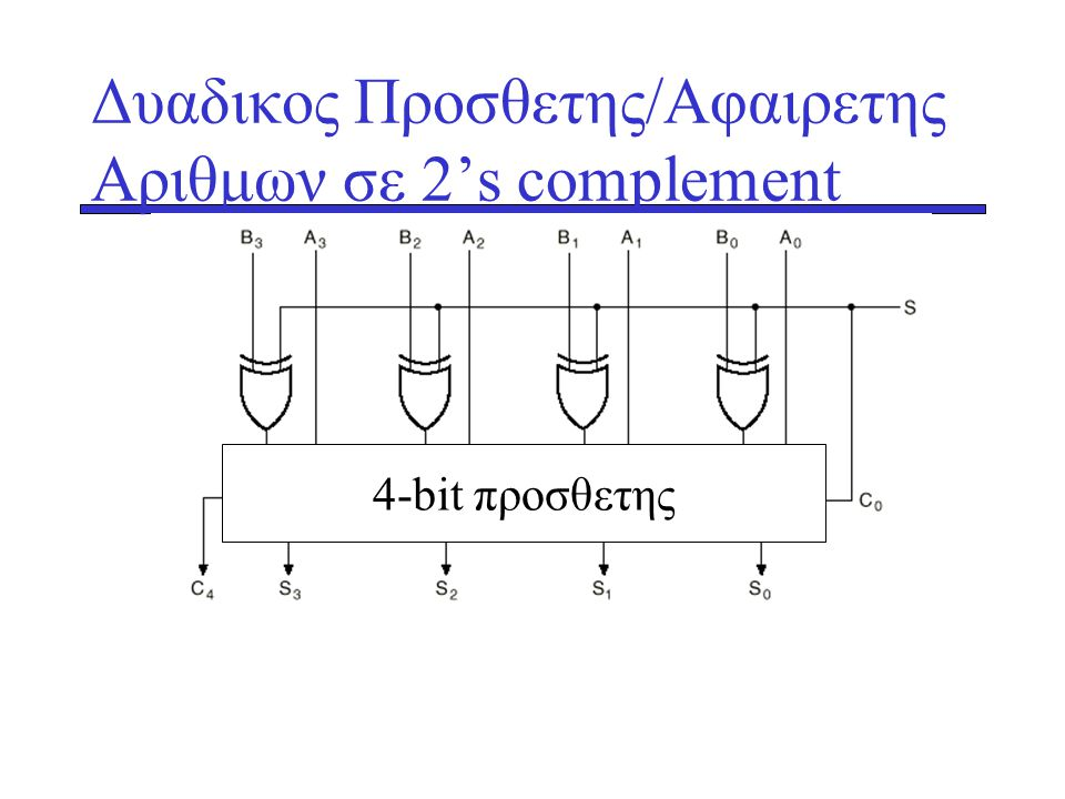 Δυαδικος Προσθετης/Αφαιρετης Αριθμων σε 2's complement