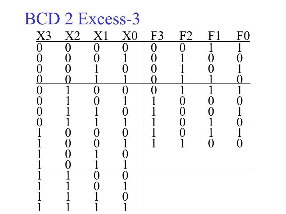 ΒCD 2 Excess-3 X3 X2 X1 X0 F3 F2 F1 F0. 0 0 0 0 0 0 1 1. 0 0 0 1 0 1 0 0. 0 0 1 0 0 1 0 1. 0 0 1 1 0 1 1 0.