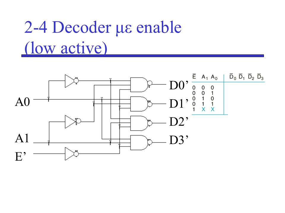 2-4 Decoder με enable (low active)