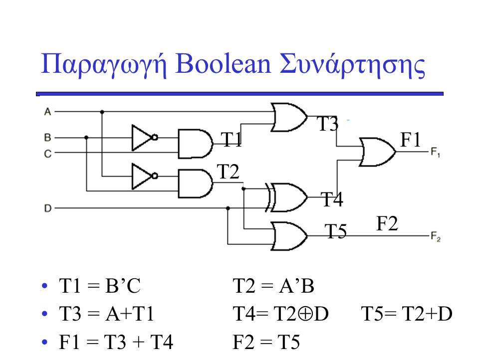 Παραγωγή Boolean Συνάρτησης