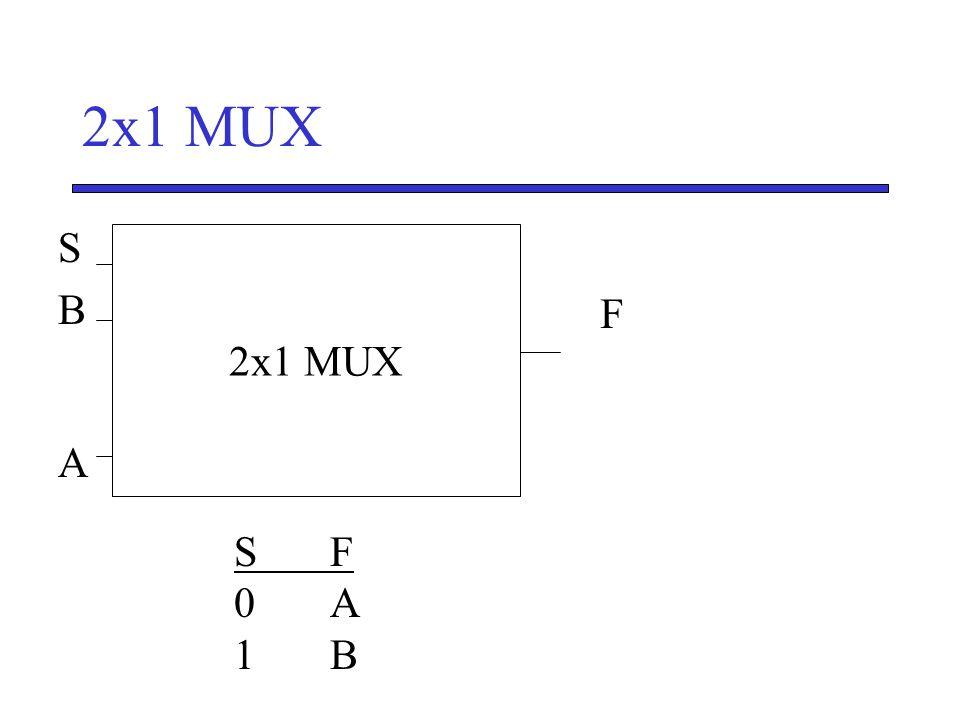 2x1 MUX S B A 2x1 MUX F S' S F 0 A 1 B