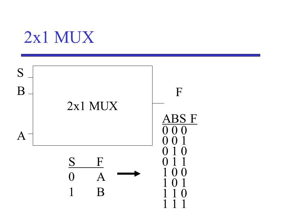 2x1 MUX S B A 2x1 MUX F S' ABS F 0 0 0 0 0 1 0 1 0 0 1 1 1 0 0 1 0 1 1 1 0 1 1 1 S F 0 A 1 B