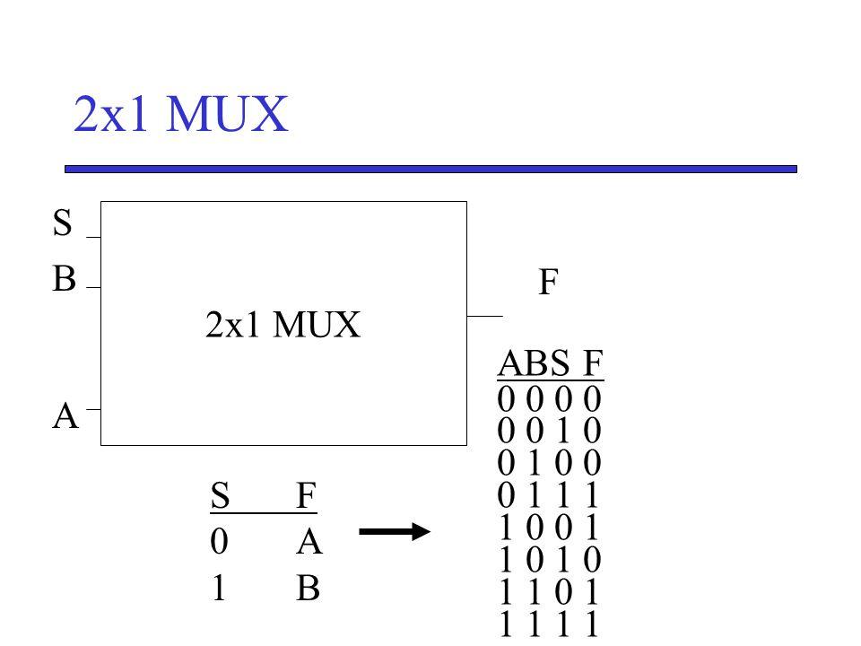 2x1 MUX S. B. A. 2x1 MUX. F. S' ABS F. 0 0 0 0. 0 0 1 0. 0 1 0 0. 0 1 1 1. 1 0 0 1. 1 0 1 0.