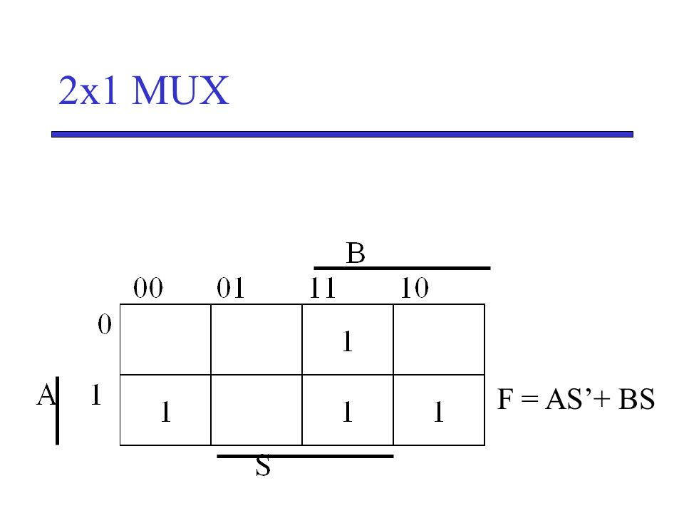 2x1 MUX F = AS'+ BS