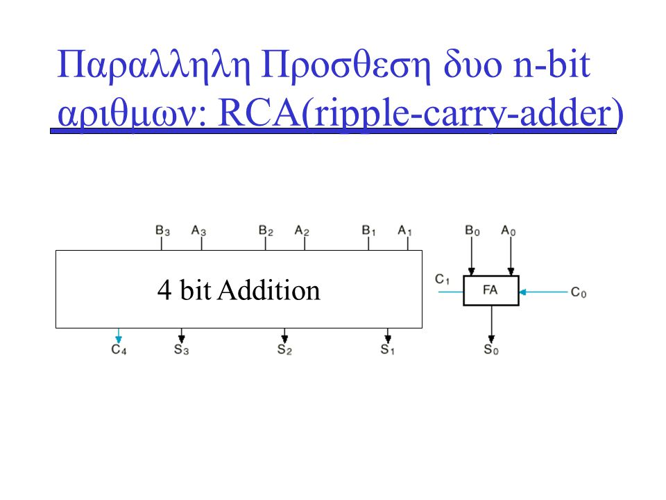 Παραλληλη Προσθεση δυο n-bit αριθμων: RCA(ripple-carry-adder)