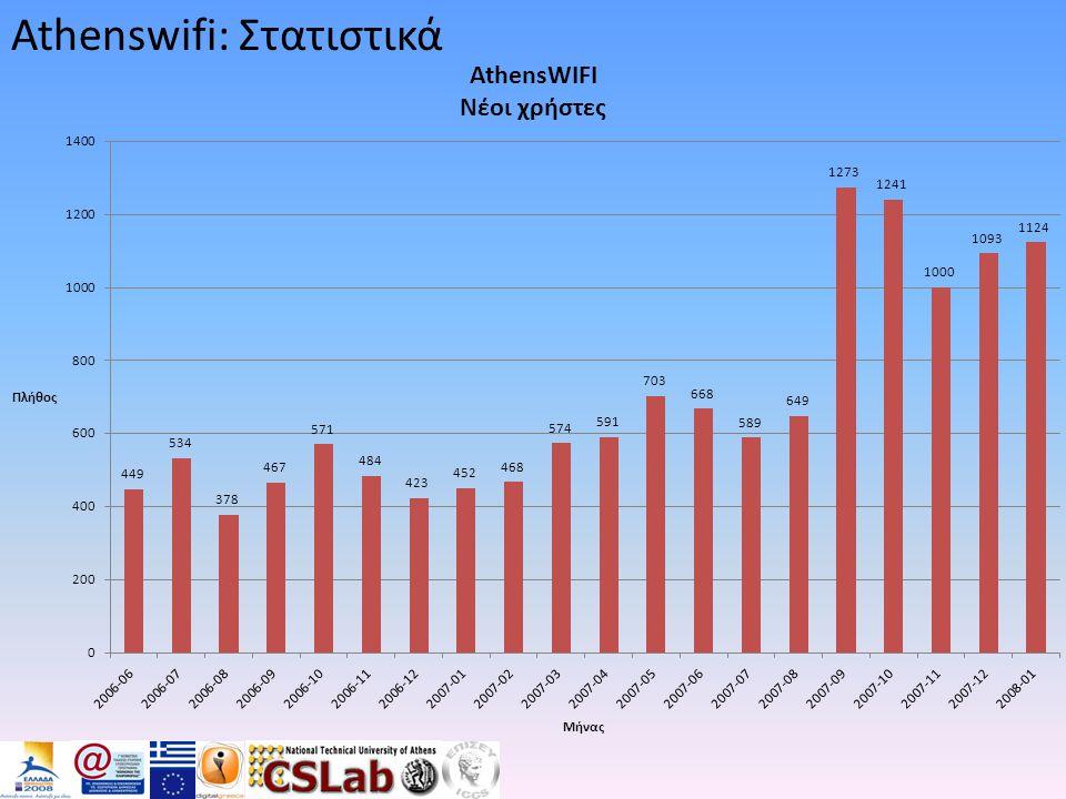 Athenswifi: Στατιστικά
