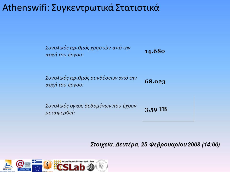 Athenswifi: Συγκεντρωτικά Στατιστικά