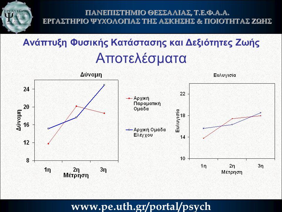 Ανάπτυξη Φυσικής Κατάστασης και Δεξιότητες Ζωής Αποτελέσματα