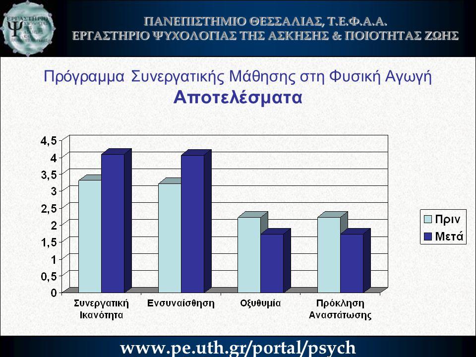 Πρόγραμμα Συνεργατικής Μάθησης στη Φυσική Αγωγή Αποτελέσματα