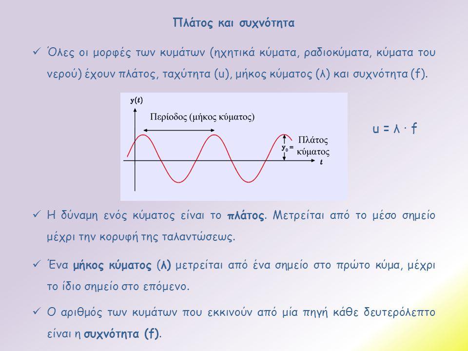 u = λ · f Πλάτος και συχνότητα