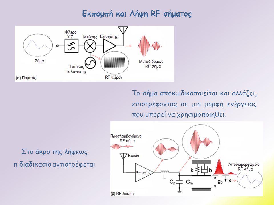 Εκπομπή και Λήψη RF σήματος