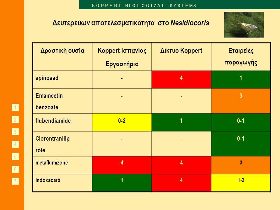 Δευτερεύων αποτελεσματικότητα στο Nesidiocoris