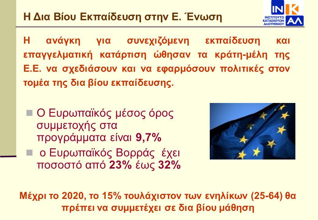 Ο Ευρωπαϊκός μέσος όρος συμμετοχής στα προγράμματα είναι 9,7%