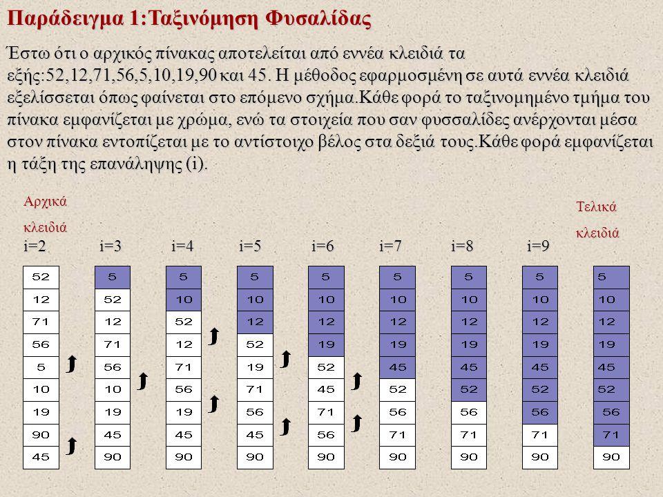 Παράδειγμα 1:Ταξινόμηση Φυσαλίδας