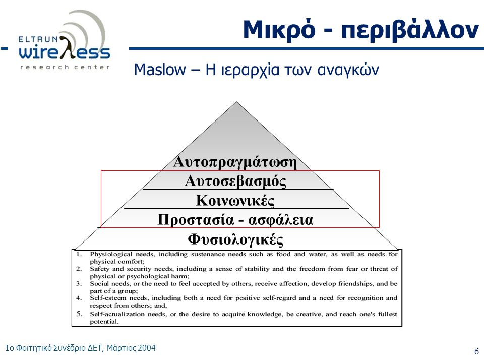 Μικρό - περιβάλλον Maslow – Η ιεραρχία των αναγκών Αυτοπραγμάτωση