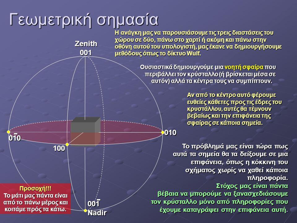 Γεωμετρική σημασία Zenith 001 010 100 001 Nadir