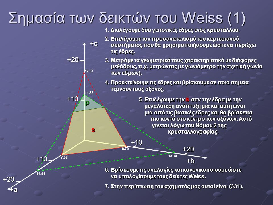 Σημασία των δεικτών του Weiss (1)