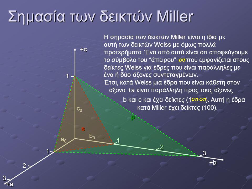 Σημασία των δεικτών Miller