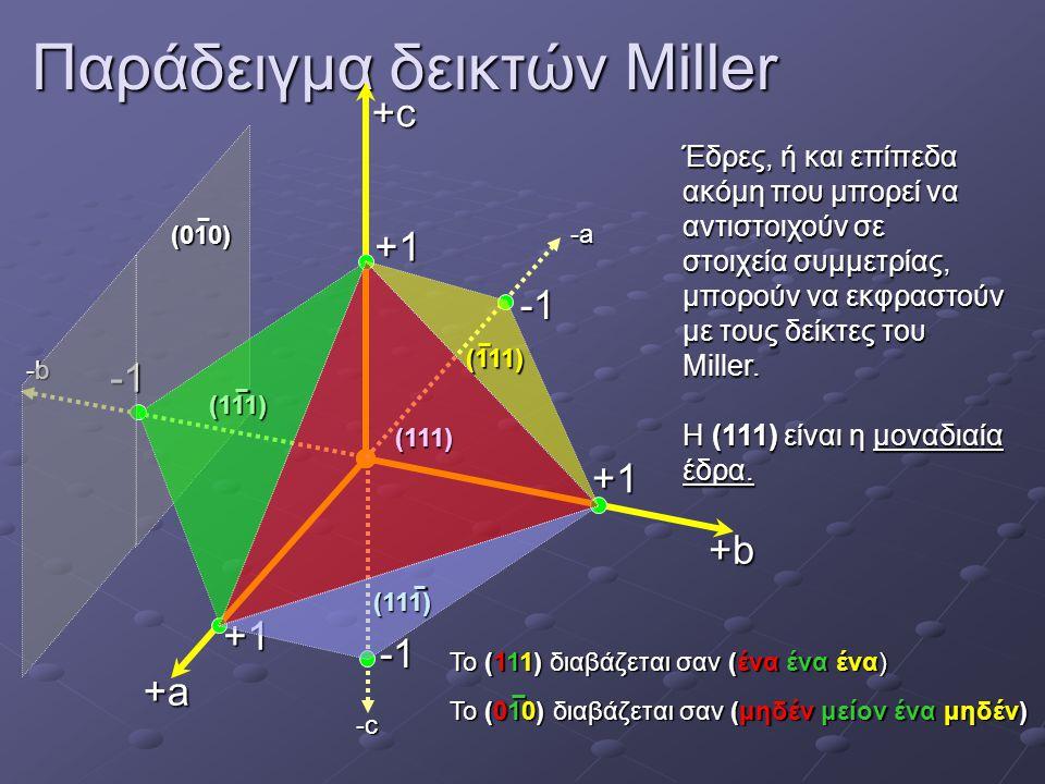 Παράδειγμα δεικτών Miller
