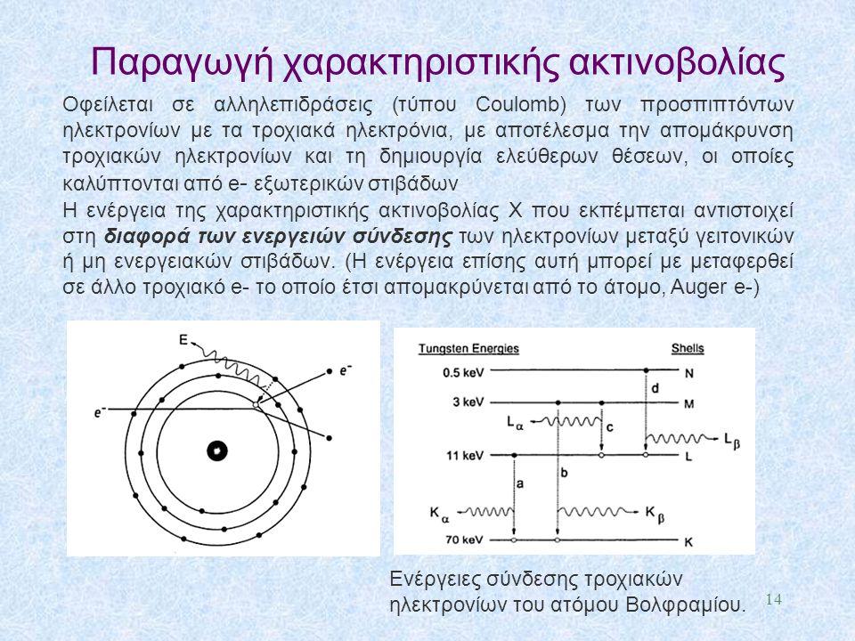 Παραγωγή χαρακτηριστικής ακτινοβολίας