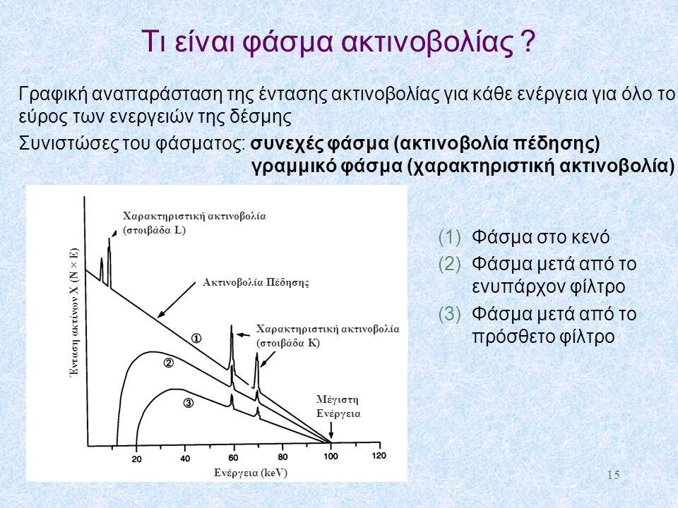 Τι είναι φάσμα ακτινοβολίας