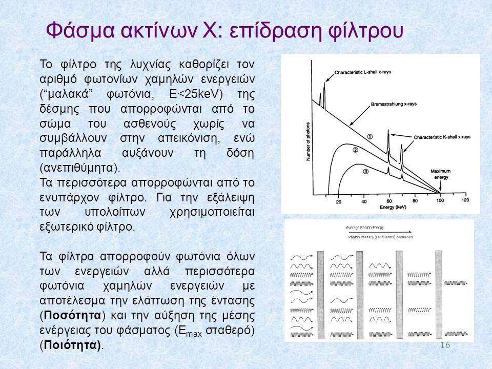 Φάσμα ακτίνων X: επίδραση φίλτρου