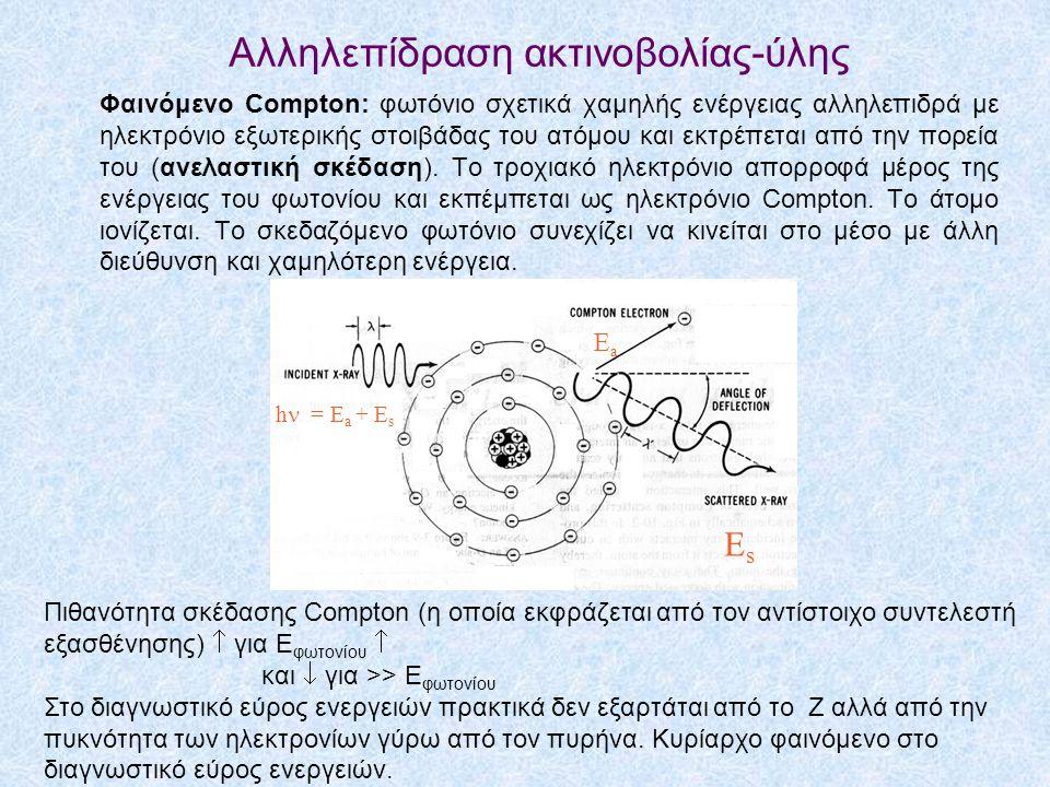 Αλληλεπίδραση ακτινοβολίας-ύλης