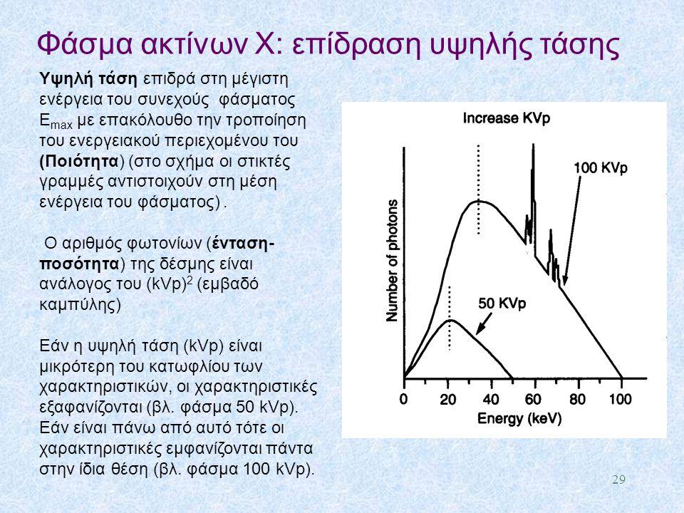 Φάσμα ακτίνων X: επίδραση υψηλής τάσης