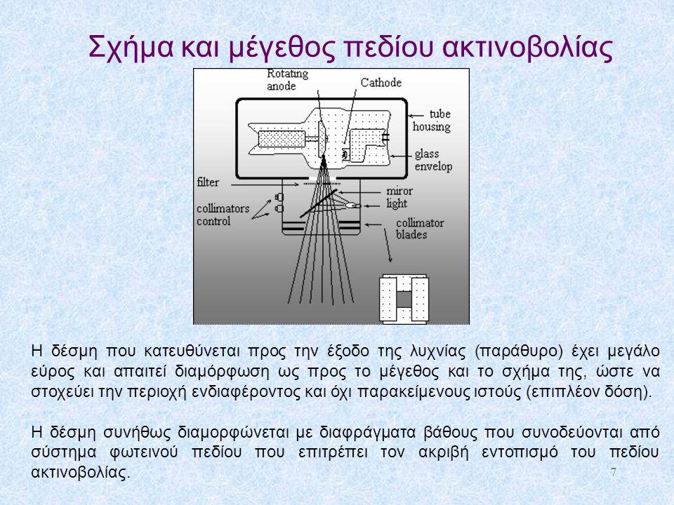 Σχήμα και μέγεθος πεδίου ακτινοβολίας